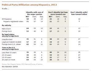 Hispanics in the United States and political affiliation. (via Pew Research)