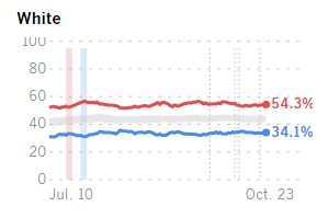 Donald Trump has a commanding lead in white voters, according to the USC/LA Times tracking poll.