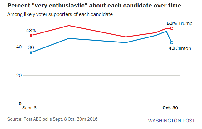 Hillary Clinton voter enthusiasm is way down, according to polling.